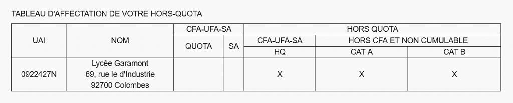 tableau affectation hors quota
